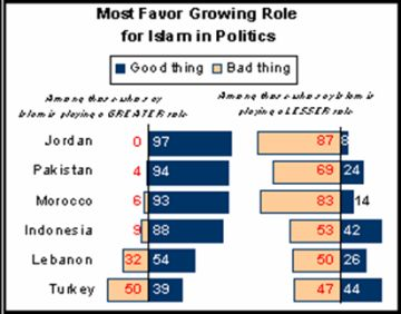 pew-muslim-support-islam-role-politics