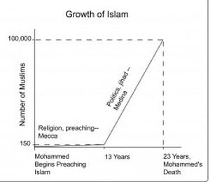 growth-of-islam